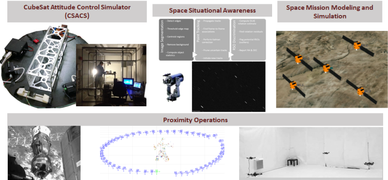 Some of the research thrusts supported by the Space Systems Simulation Laboratory.