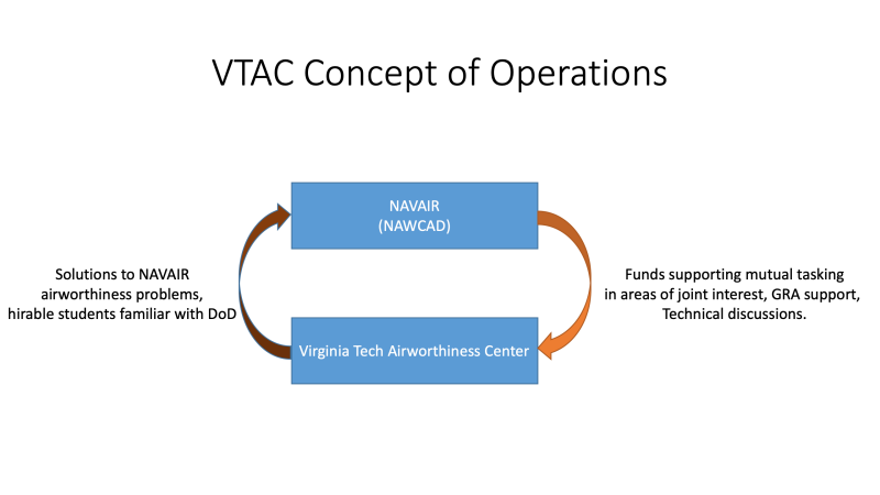 VTAC Concept of Operations